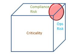 analysis of the risk management third party De˜ne the key steps of the process and identify what the future holds for third party information security management managing third party infosec risk analysis.